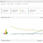 Trends: Streamate vs Myfreecams vs Chaturbate